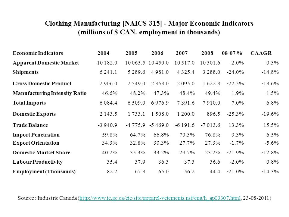 Clothing Manufacturing [NAICS 315] - Major Economic Indicators (millions of $ CAN. employment in thousands)